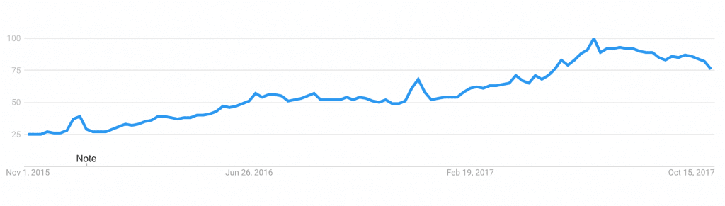 google_trends_near_me_searches