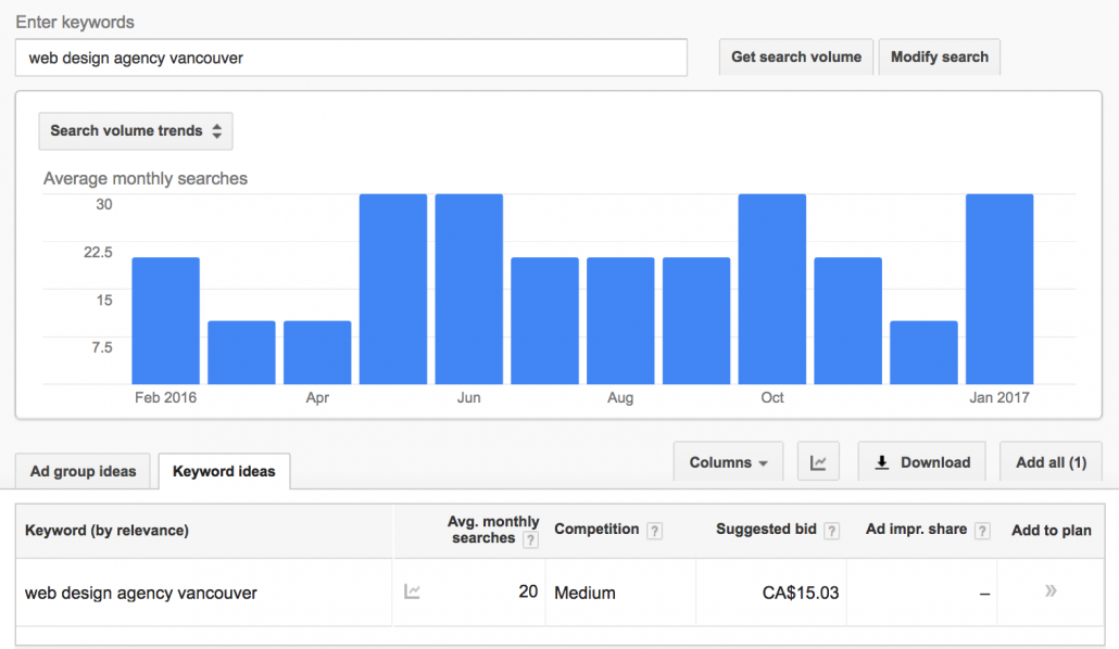 Google's Keyword Planner results