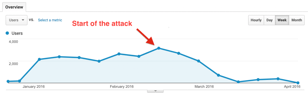 results of a negative seo